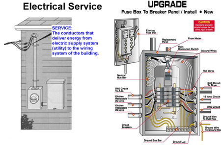 When Do You Need an Electrical Panel Upgrade? | Vancouver ...